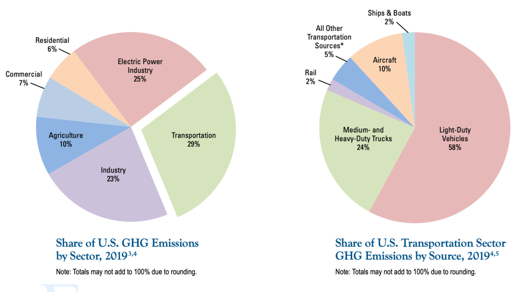 Share of US greenhouse gas emissions by section, 2019: Residential 6%, Electric Power Industry 25%, Transportation 29%, Industry 23%, Agriculture 23%, Commercial 7%. Share of US Transportation Sector Greenhouse Gas Emissions: Light-duty vehicles 58%, medium and heavy duty trucks 24%, rail 2%, all other transportation sources 5%, aircraft 10%, ships and boats 2%
